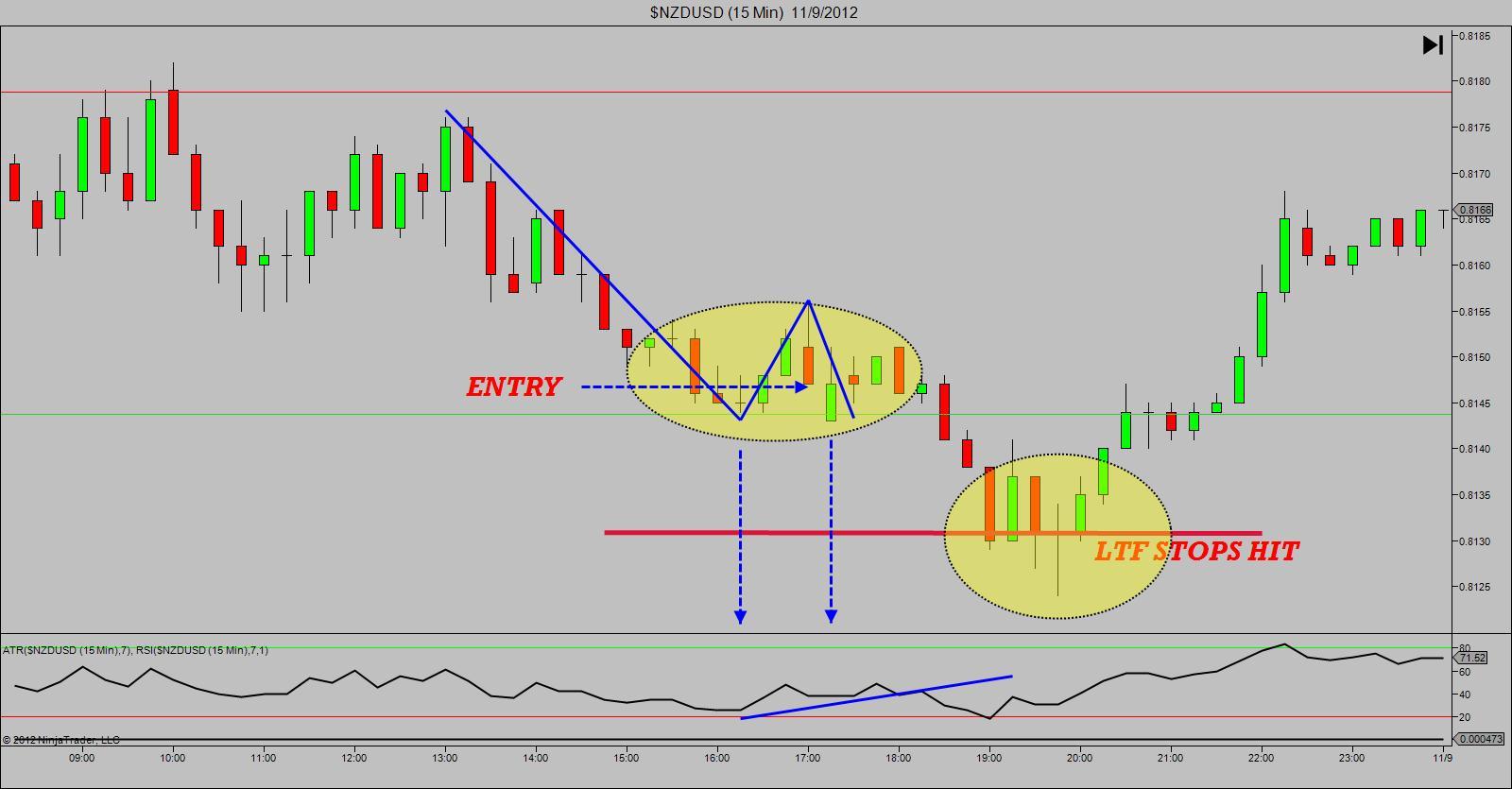 Gaining A Better Risk/Reward Ratio – Ratio Trading Mentor